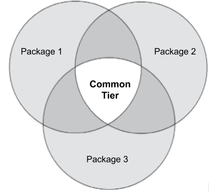 A Venn diagram where the overlap between Packages 1, 2, and 3 is             labeled 'Common Tier'.