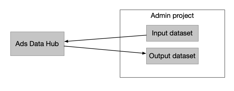 Single project used for input and output datasets.