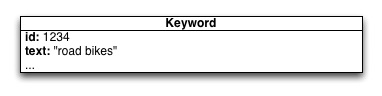 Keyword-Diagramm