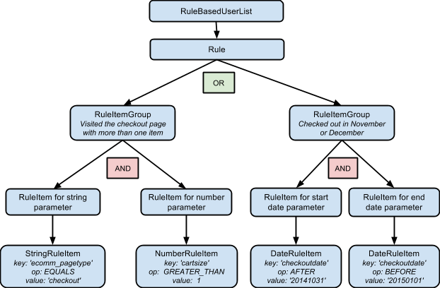 Diagram of a rule based user list's structure