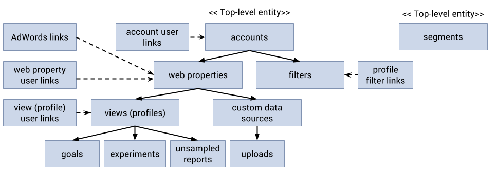 Google Analytics Management Model