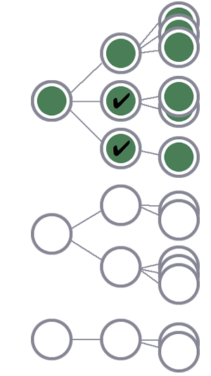 De tres usuarios, el primero y todas sus sesiones se incluyen en el segmento debido a las dos condiciones de sesión coincidentes.Las sesiones de los otros dos usuarios se excluyen.