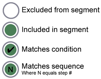 Условные обозначения, определяющие стиль каждого узла в иерархии пользовательской модели. Стиль зависит от того, исключается ли узел из сегмента или включается в него, соответствует ли он условию или шагу в последовательности.