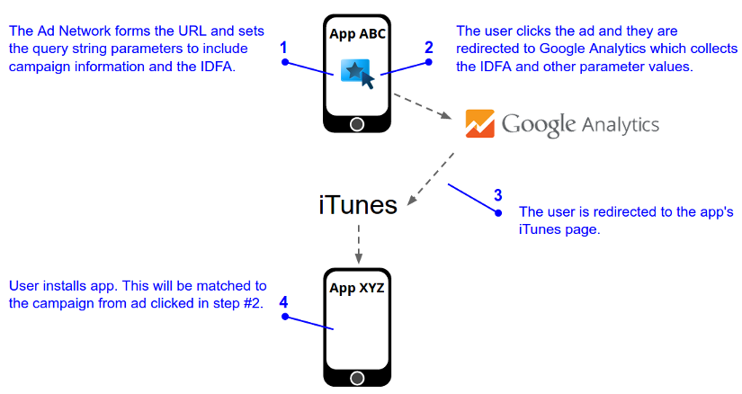 A user clicks on a mobile ad for an iOS app. The ad points to a Google   Analytics click server and the URL contains campaign information and the   IDFA. Google Analytics collects the campaign information and the IDFA and   redirects the user to the iTunes page for the app in the ad. The user   subsequently installs the app from the iTunes page and this install will be   matched to the ad campaign clicked by the user in the first step.