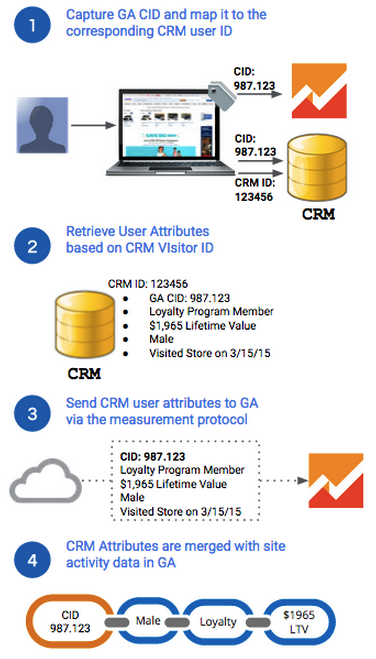 1. Capture Google Analytics cid and map it to the CRM user Id.        2. Retrieve Visitor Attributes based on CRM Visitor Id.        3. Send CRM user attributes via the measurement protocol.        4. CRM attributes are merged with the site activity data in Google        Analytics.