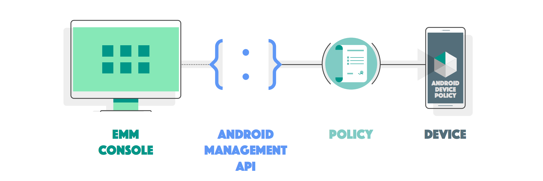 Android Management overview.