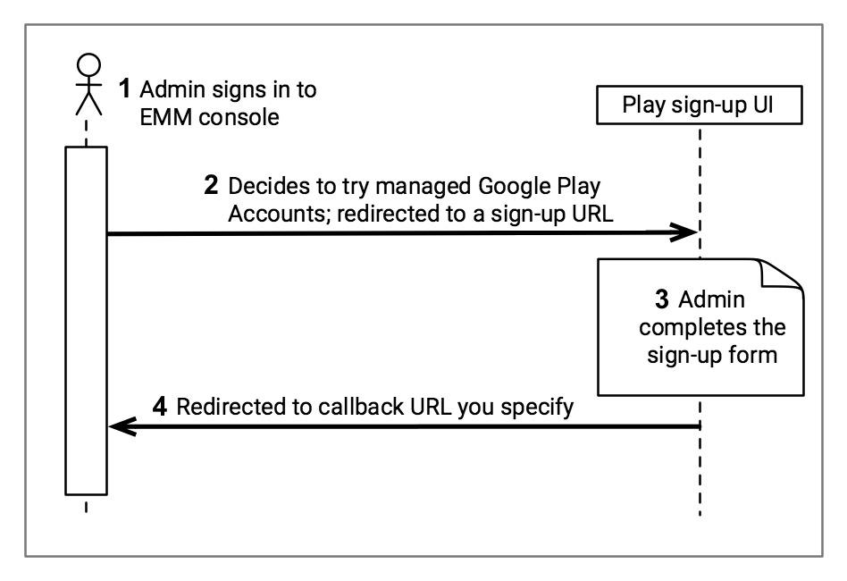 Managed Google Play Accounts admin signup