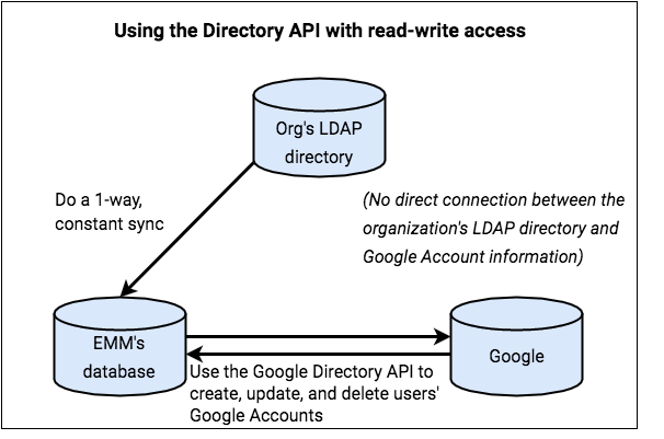 Using the Directory API with   read-write access