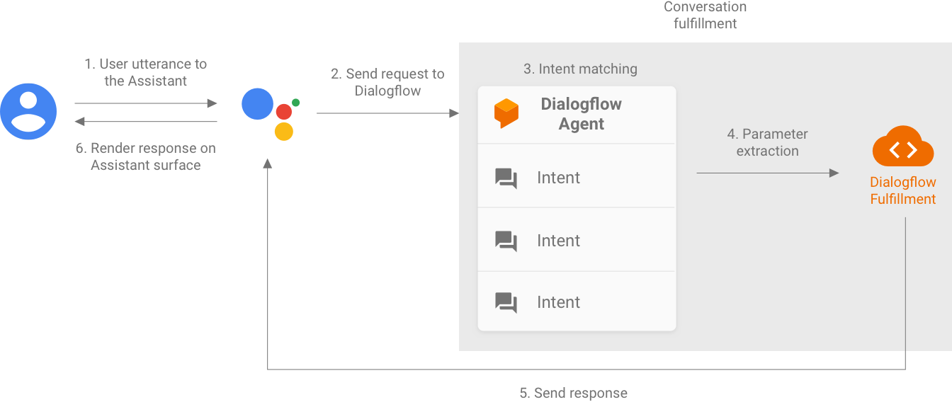 Actions on Google parses a user utterance and sends a request to             Dialogflow. Dialogflow matches the intent and extracts parameters to             send to its corresponding Dialogflow fulfillment. The fulfillment             then sends a response back to Actions on Google, which renders the             response on an Assistant surface.