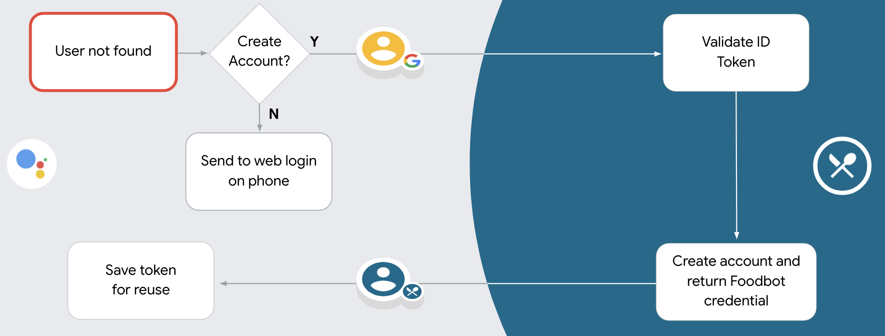 If you allow account creation via voice and can't find a match for             the Google profile in your authentication system, you need to             validate the ID token received from Google. You can then create a             user based on the profile information contained in the ID token.             If you don't allow user account creation via voice, the user is             transferred to a browser where they can load your authorization page             and complete the flow.
