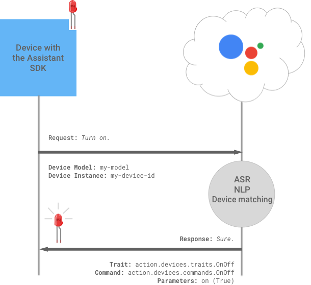 Device Actions LED Example