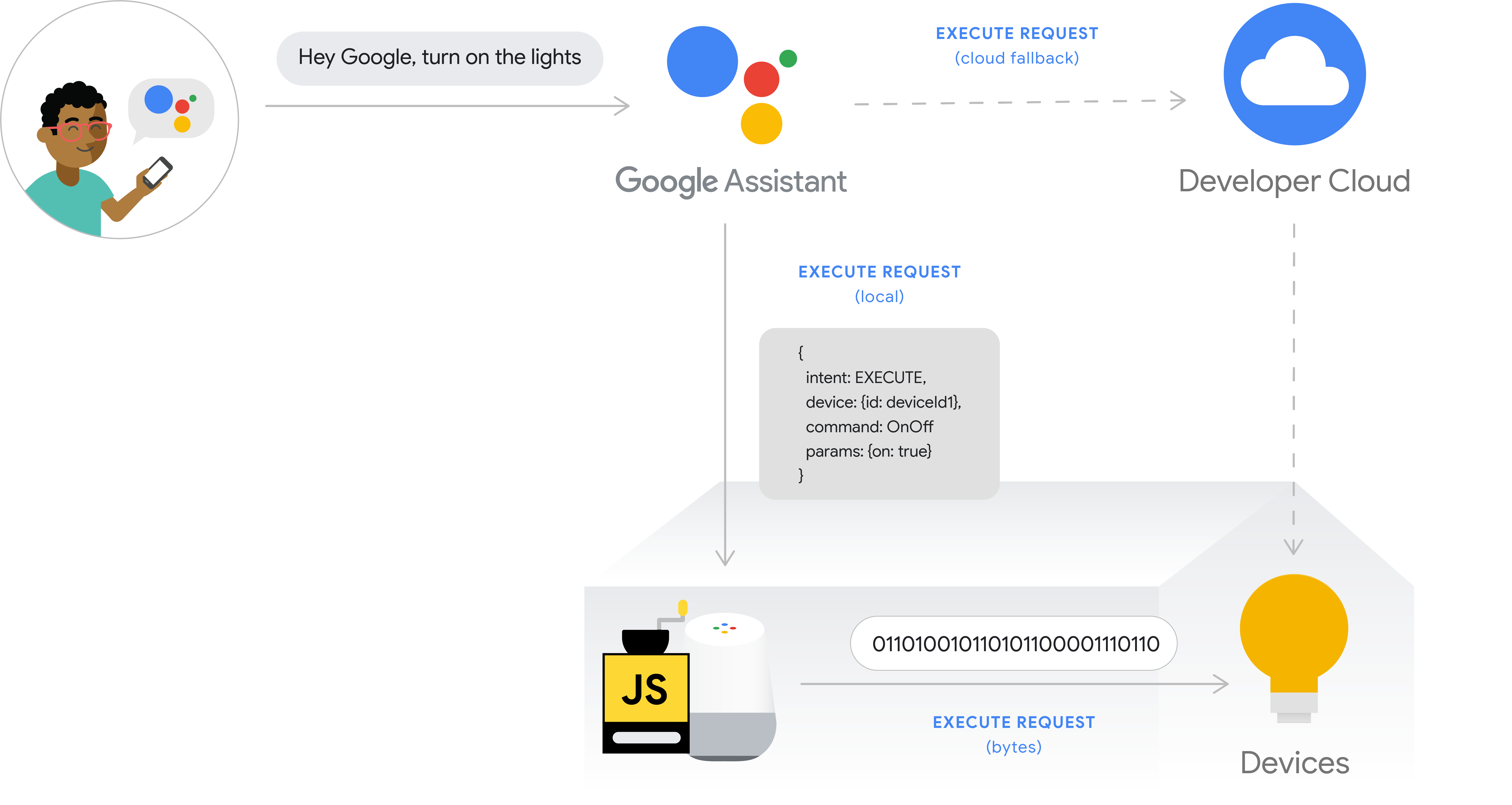 This figure shows the execution flow for local execution. The             execution path captures a user's intent from a phone with the             Google Assistant, then the user intent is processed by             the Google Cloud, then it is executed locally on the Google Home             device and the command is issued directly to the device hub or             directly to the device. The developer cloud is available as a             cloud fallback.