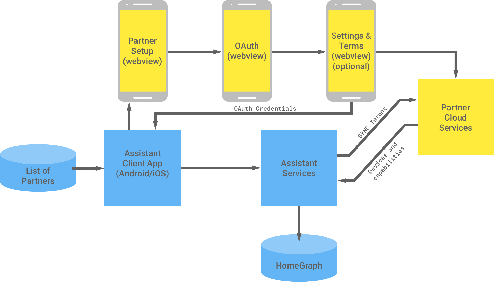 This figure shows the interaction between the Google infrastructure     and the partner infrastructure. From the Google infrastructure there is a     list of partners that is available to the Assistant client app, which then     flows to the partner infrastructure to complete OAuth authentication. The OAuth     authentication on the partner side is the partner setup webview, OAuth webview,     optional settings ands terms, and partner cloud services. The partner infrastructure,     then returns the OAuth credentials to the Assistant client app. The partner     cloud services sends available devices and capabilities to Assistant services,     which then stores the information in the Home Graph.