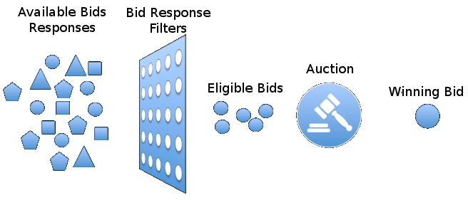 A visual depiction of the bid          response filtering process.