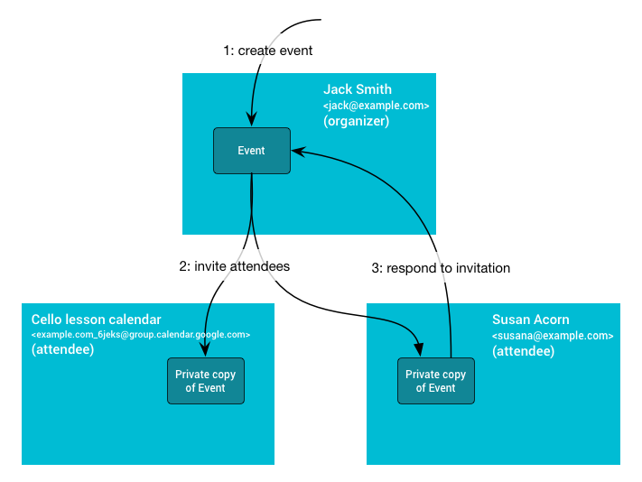 Diagram showing event/attendee dynamics