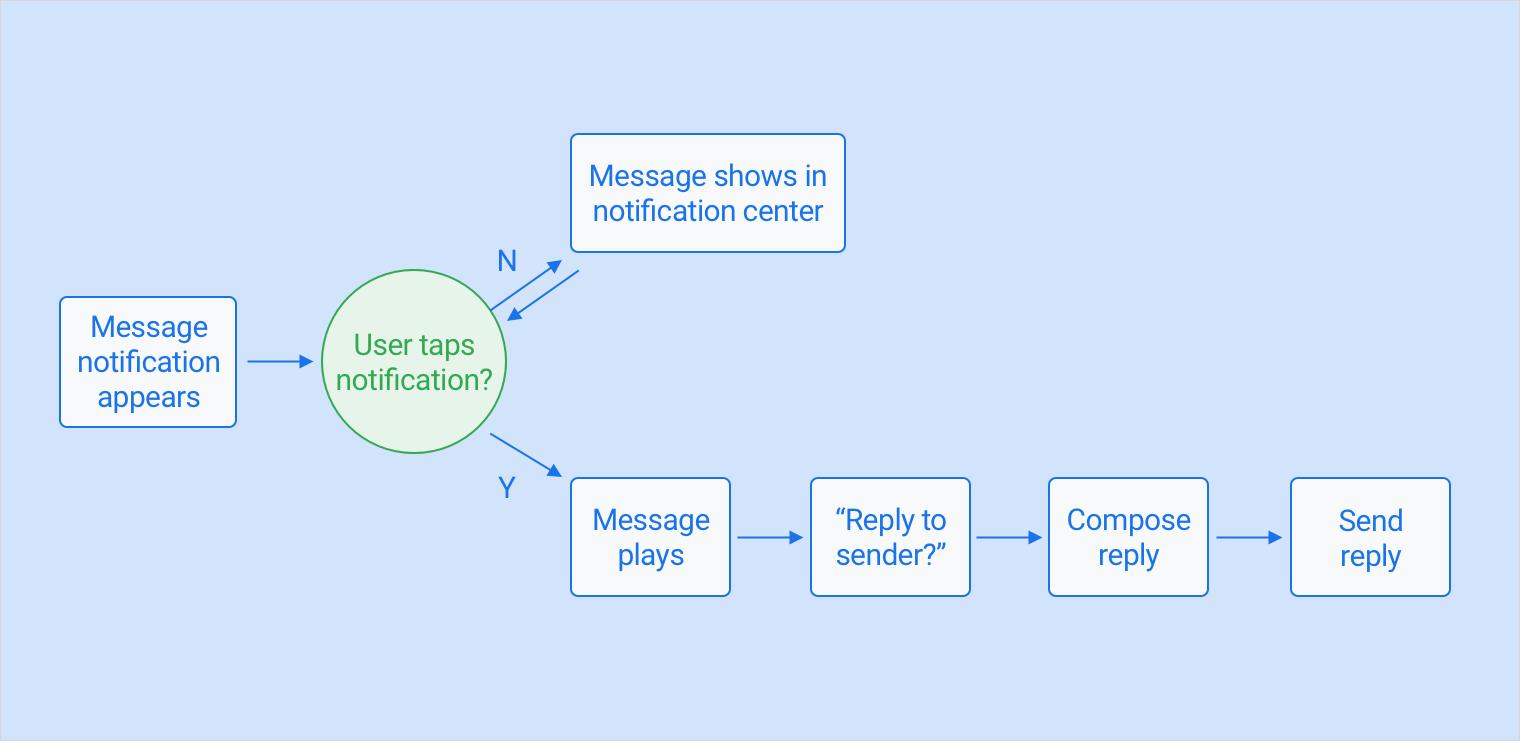 conversational flow diagram