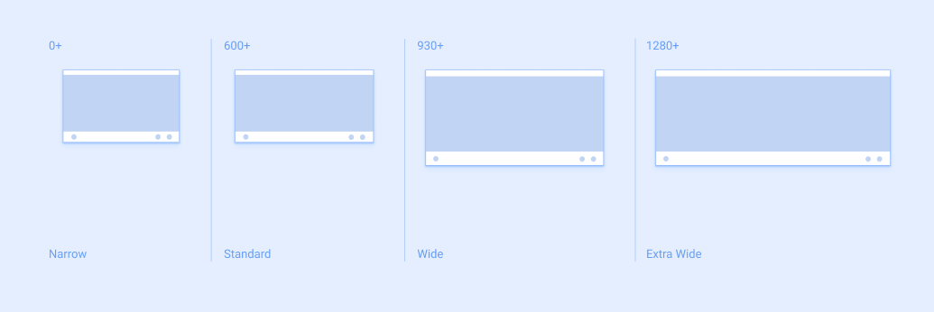 Breakpoints on different screen sizes