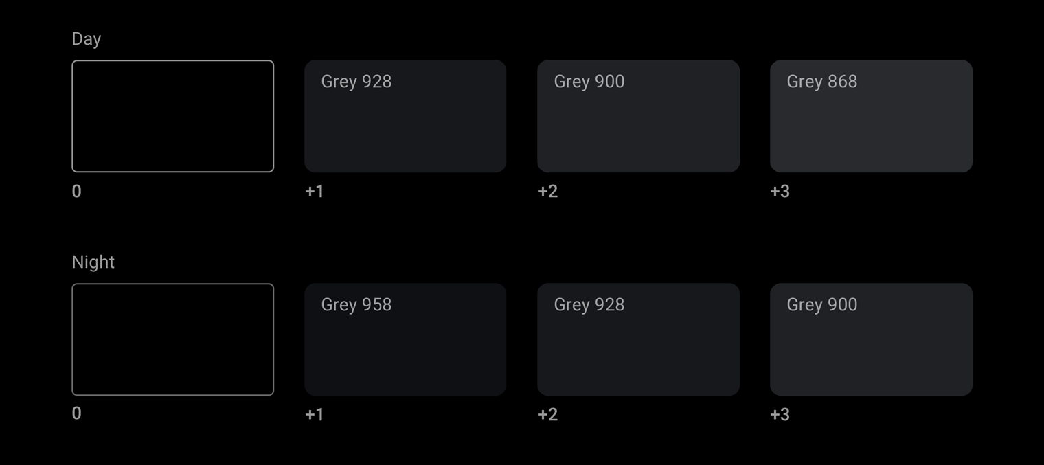 Day and night mode greyscale elevation levels