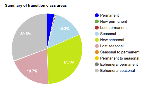 Water transition class summary chart