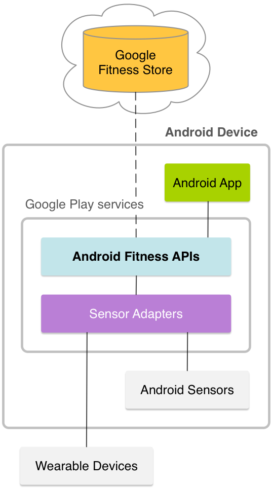 Google Fit diagram