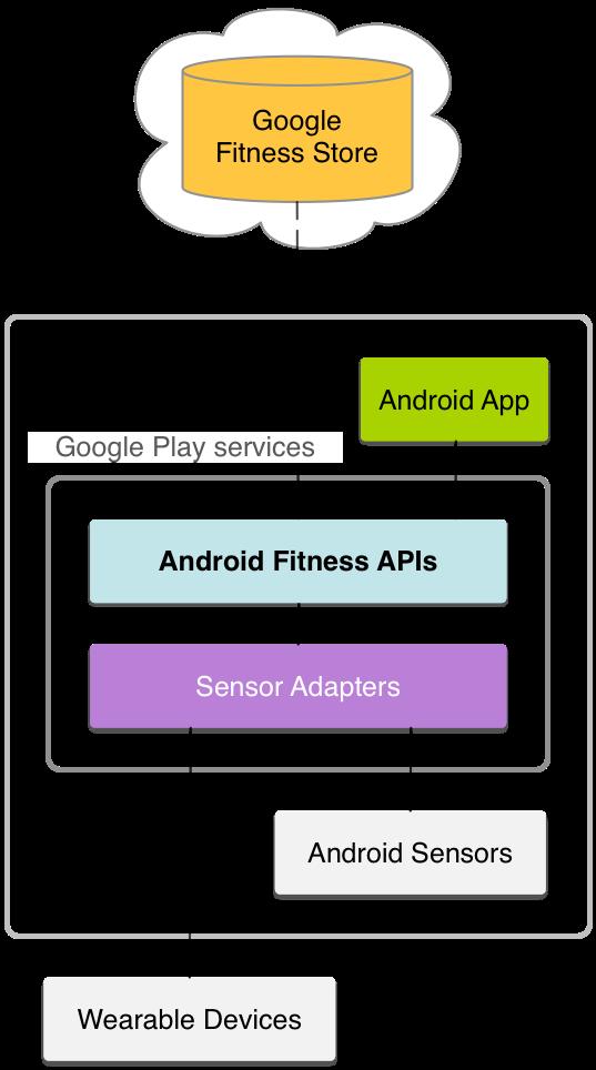 Google Fit diagram