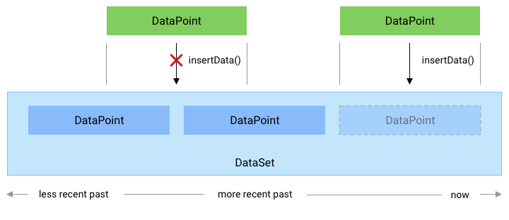 A data point can't be inserted if its duration overlaps with any existing data points