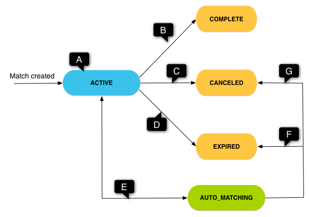State diagram for turn-based matches