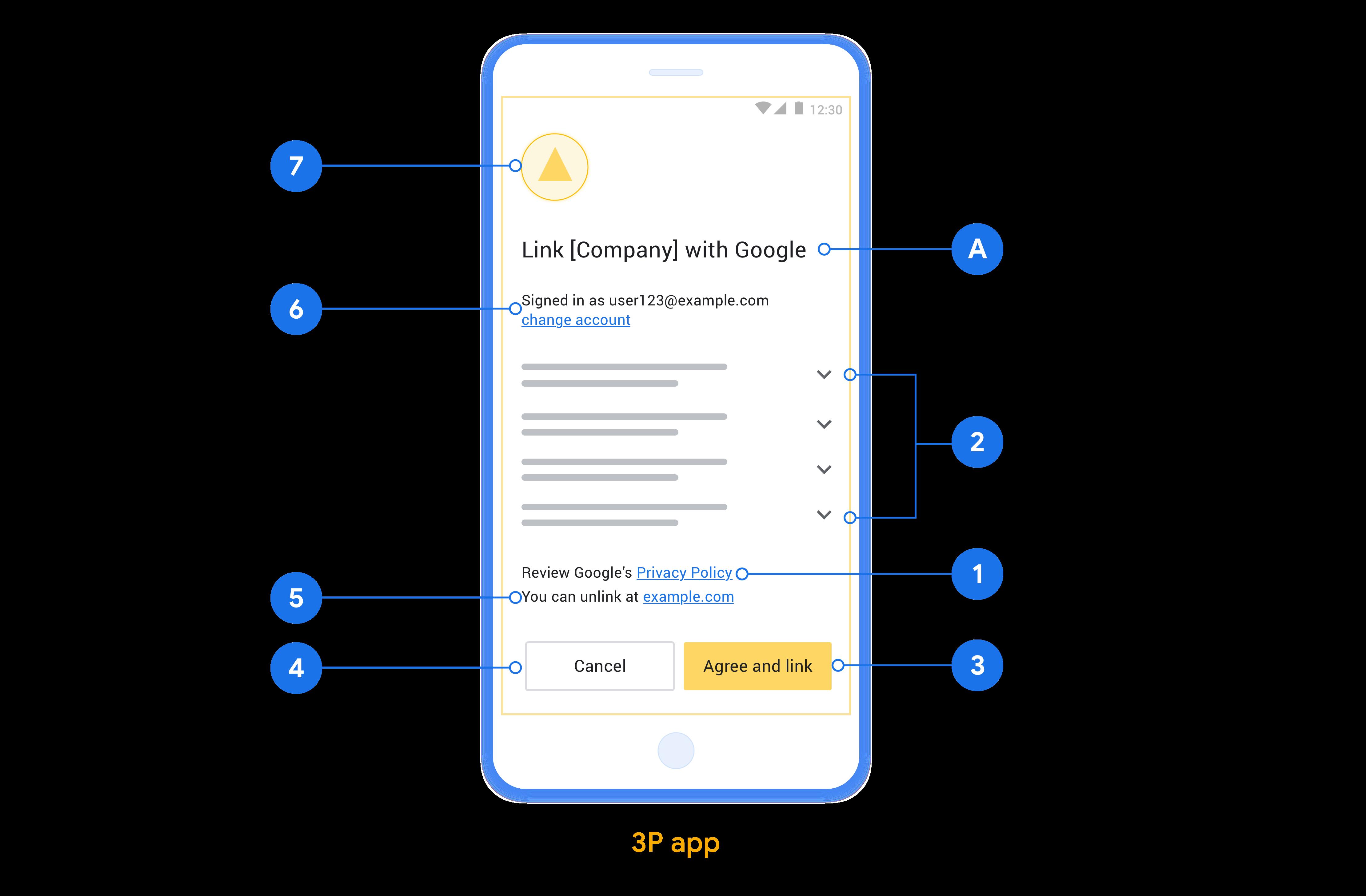 Bu şekil, bir kullanıcı izin ekranı tasarlarken izlenecek bireysel gereksinimlere ve önerilere yönelik çağrıların yer aldığı örnek bir izin ekranını gösterir.
