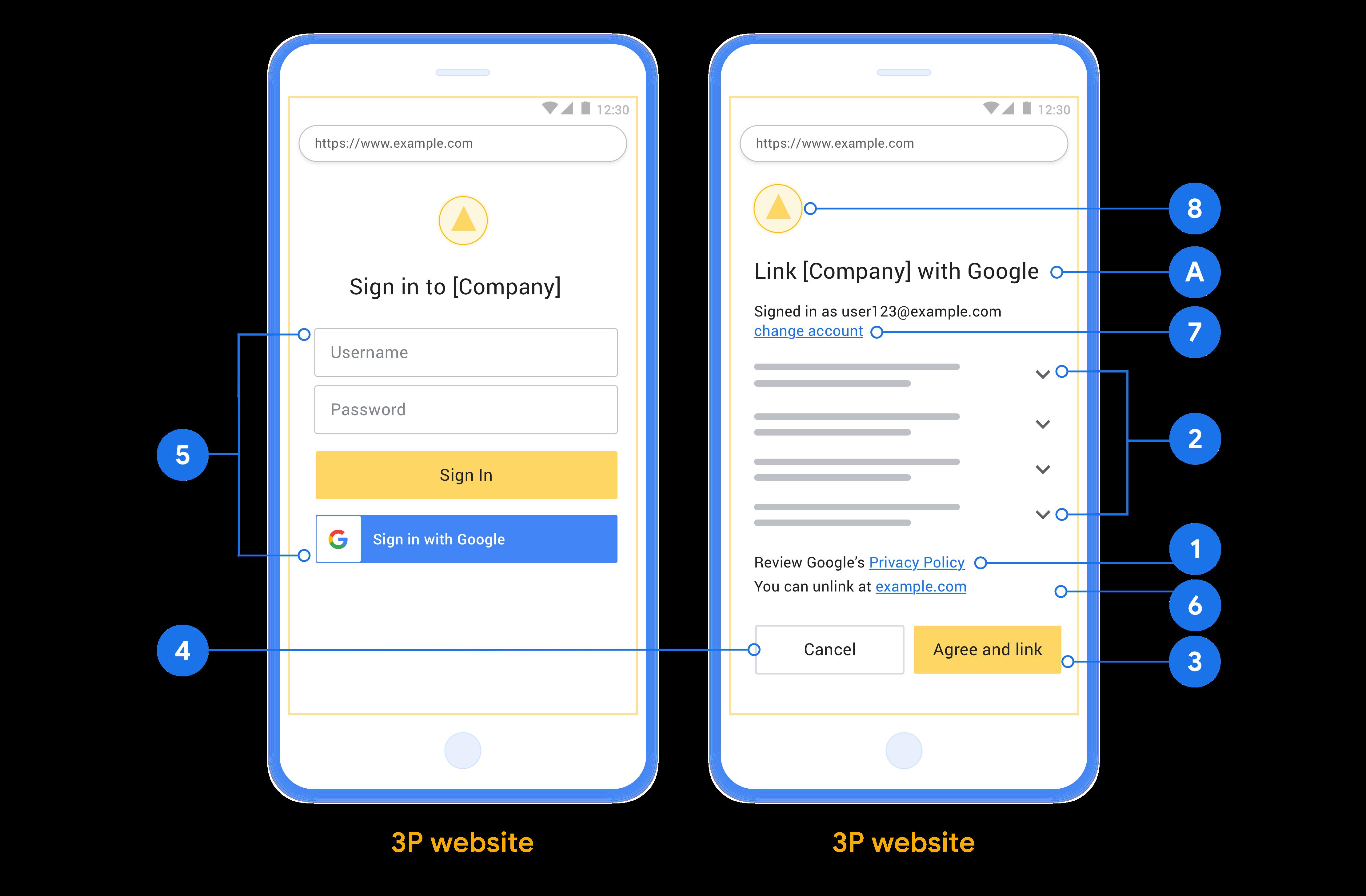 На этом рисунке показаны примеры экранов входа в систему и согласия пользователя с уточнением индивидуальных требований и рекомендациями, которым следует следовать при разработке экрана входа и согласия пользователя.