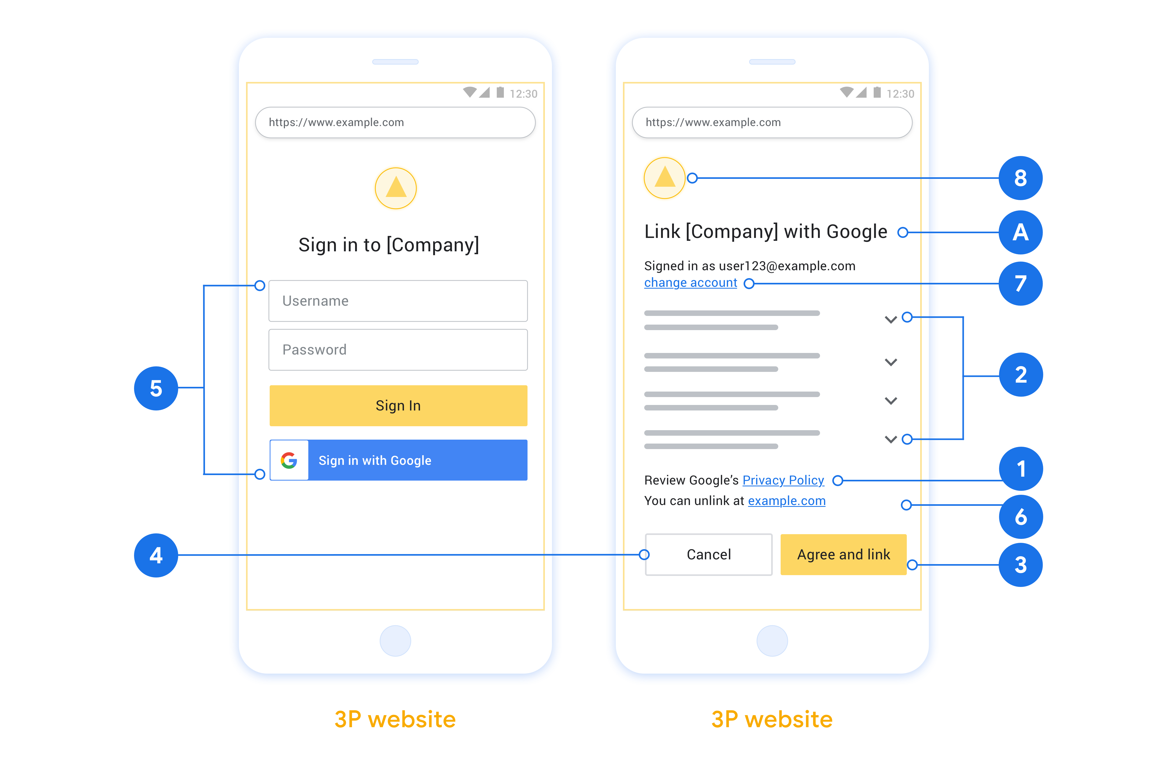Bu şekil, bir kullanıcı oturum açma ve izin ekranı tasarlarken izlenecek bireysel gereksinimlere ve önerilere ilişkin çağrılarla örnek kullanıcı oturum açma ve izin ekranlarını gösterir.