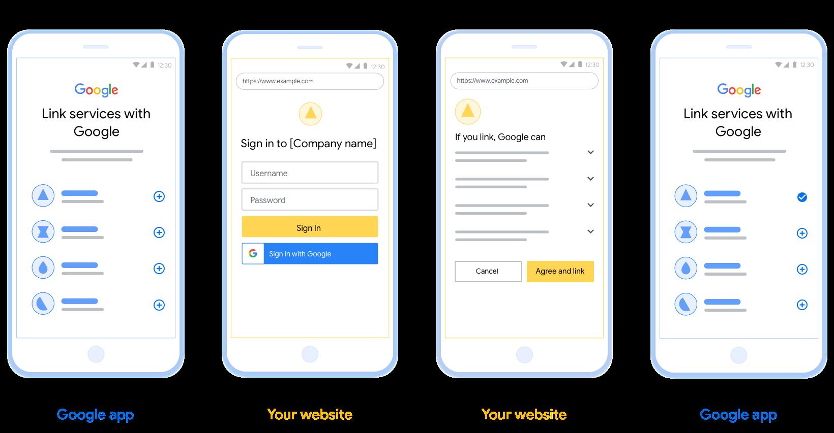 Bu şekil, bir kullanıcının Google hesabını kimlik doğrulama sisteminize bağlama adımlarını gösterir. İlk ekran görüntüsü, platformunuzdan kullanıcı tarafından başlatılan bağlantıları gösterir. İkinci resim, kullanıcının Google'da oturum açtığını gösterirken üçüncüsü, kullanıcının Google hesabını uygulamanıza bağlamak için onayını ve onayını gösterir. Son ekran görüntüsü, Google uygulamasında başarılı bir şekilde bağlanmış bir kullanıcı hesabını gösterir.