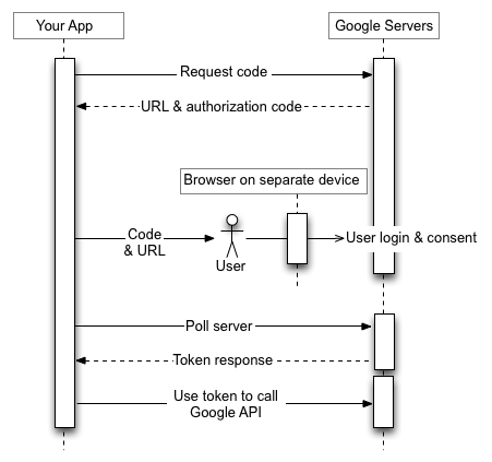 उपयोगकर्ता एक अलग डिवाइस पर लॉग इन करता है जिसमें एक ब्राउज़र होता है