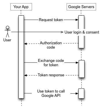 애플리케이션은 Google 인증 서버에 토큰 요청을 보내고, 인증 코드를 수신하고, 코드를 토큰으로 교환하고, 토큰을 사용하여 Google API 엔드 포인트를 호출합니다.