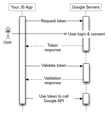Aplikasi JS Anda mengirimkan permintaan token ke Server Otorisasi Google, menerima token, memvalidasi token, dan menggunakan token untuk memanggil titik akhir API Google.