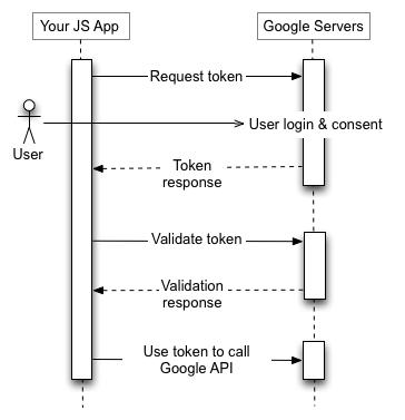 JS uygulamanız, Google Yetkilendirme Sunucusuna bir jeton isteği gönderir, bir jeton alır, jetonu doğrular ve jetonu bir Google API uç noktası çağırmak için kullanır.