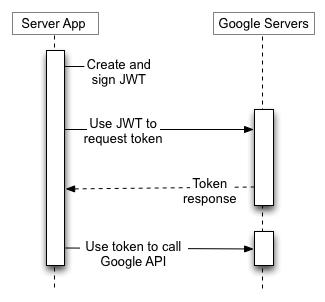 आपका सर्वर एप्लिकेशन Google प्राधिकरण सर्वर से टोकन का अनुरोध करने के लिए JWT का उपयोग करता है, फिर Google API समापन बिंदु को कॉल करने के लिए टोकन का उपयोग करता है। कोई अंतिम उपयोगकर्ता शामिल नहीं है।