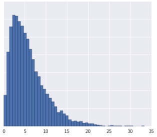 A plot displaying three data distributions