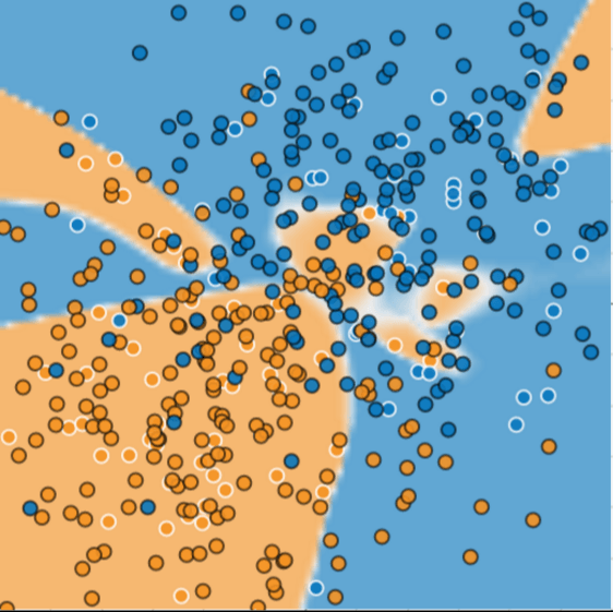 Same illustration as Figure 2, except with about a 100 more dots added.  Many of the new dots fall well outside of the predicted model.