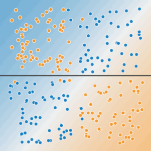 Same drawing as Figure 2, except that a horizontal line breaks the plane. Blue and orange dots are above the line; blue and orange dots are below the line.