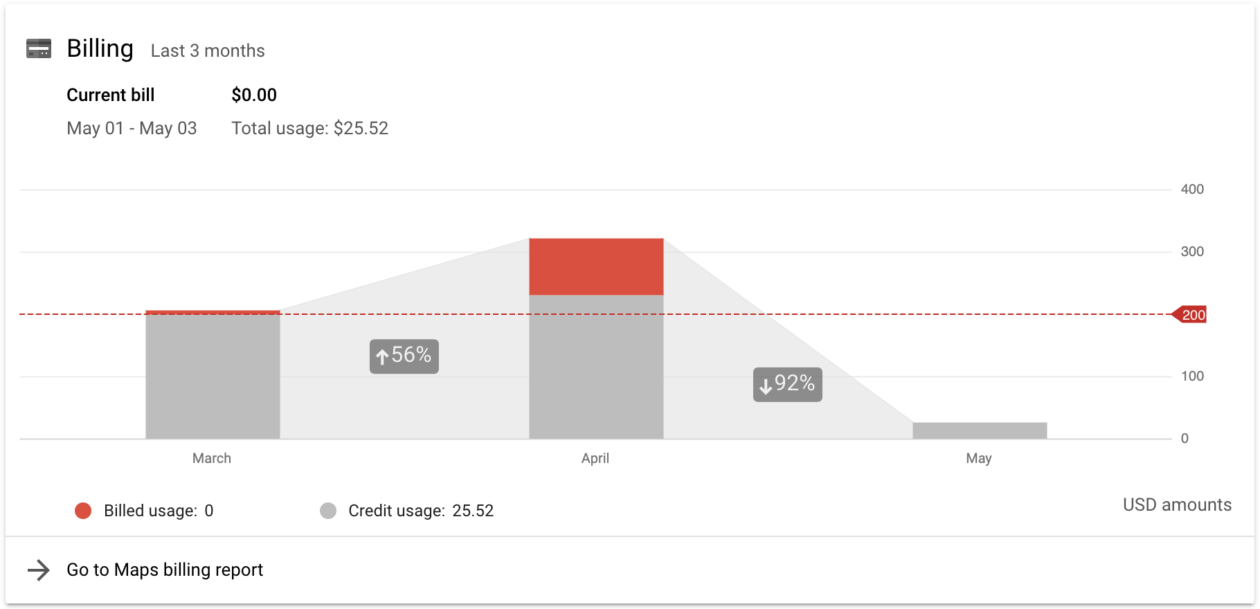 crédit mensuel GoogleMaps Platform