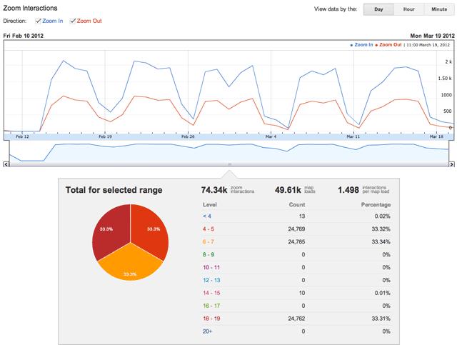 この *Zoom Interactions* レポートは、このクライアント ID に関連付けられたサイトではほとんどのユーザーがズームレベル 4~7 を使用していることを示しています。