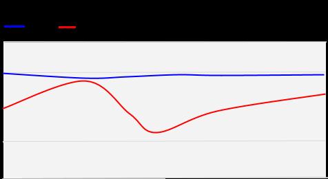 CQ mode chart