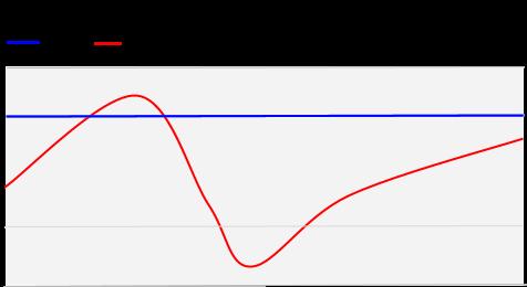 Q mode chart