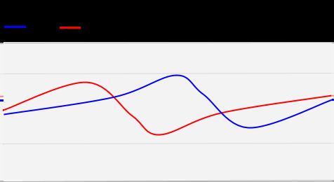 VBR mode chart