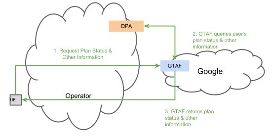 GTAF-DPA Interaction
