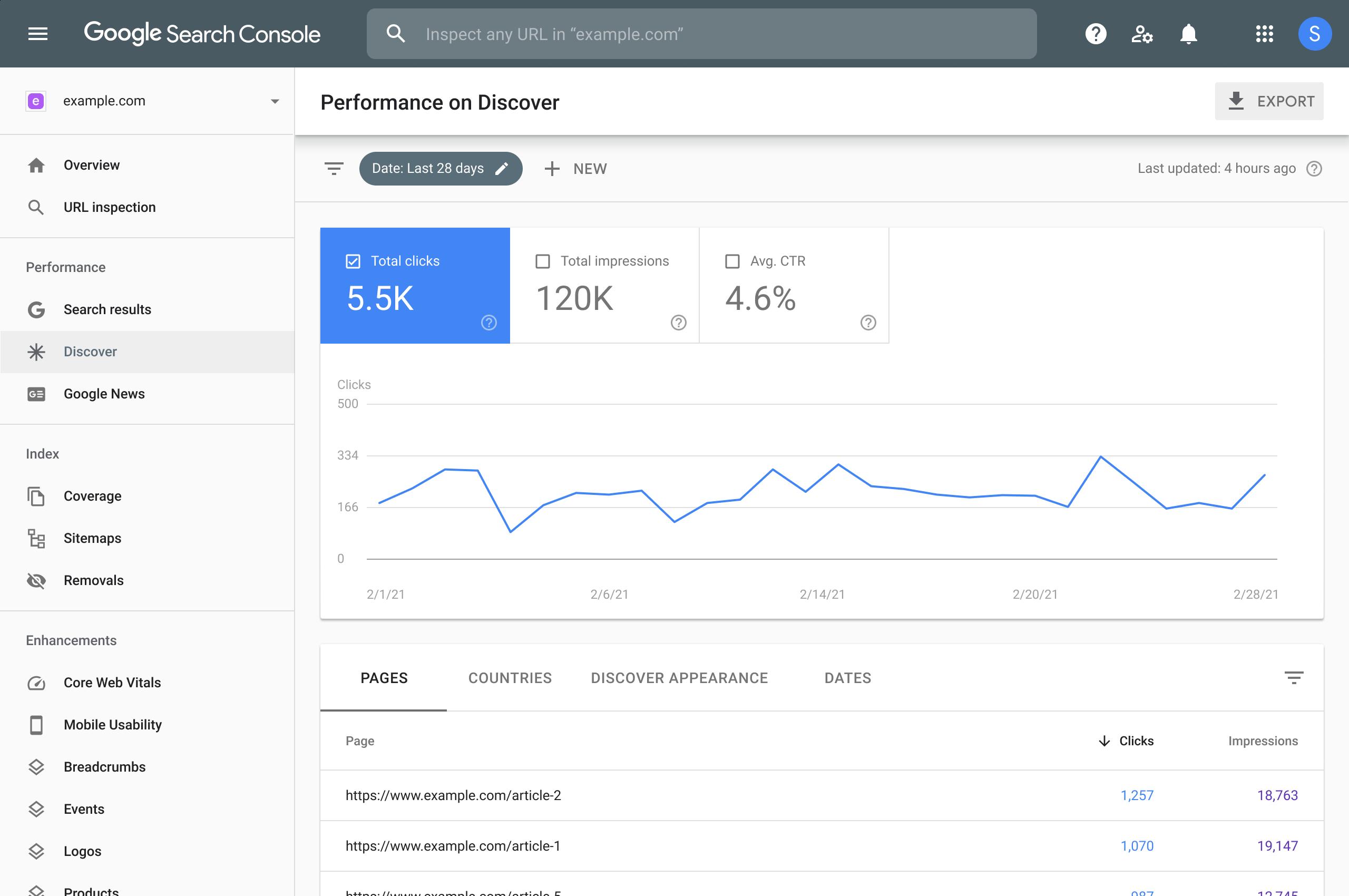 Rapport sur les performances Discover dans la Google SearchConsole