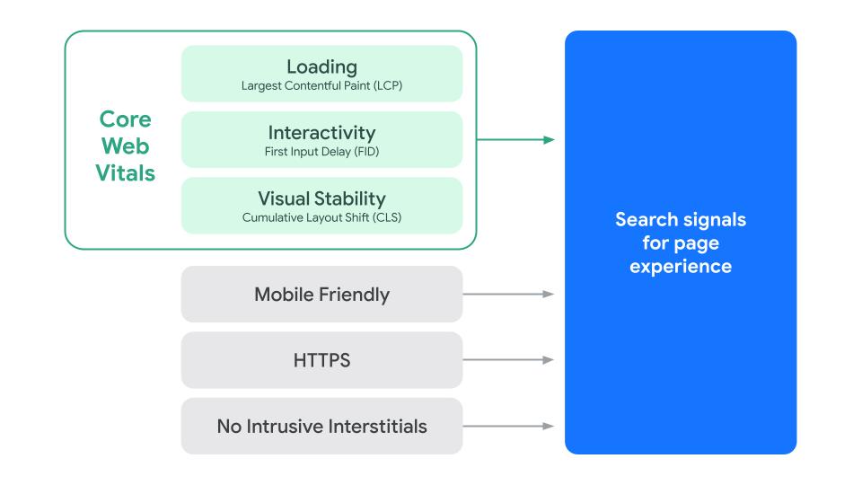 ページ エクスペリエンス シグナルを構成する要素(読み込み(LCP)、インタラクティブ性(FID)、視覚的安定性(CLS)、モバイル フレンドリー、HTTPS、煩わしいインタースティシャルがないこと)の最新のグラフィック
