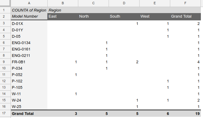 screenshot of a pivot table showing count of model number by region