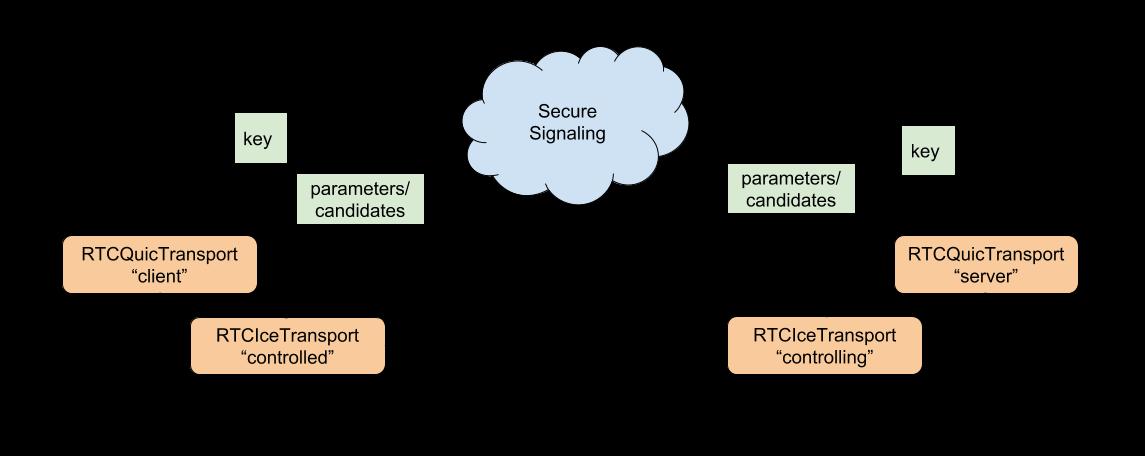 RTCQuicTransport diagram showing architecture of API