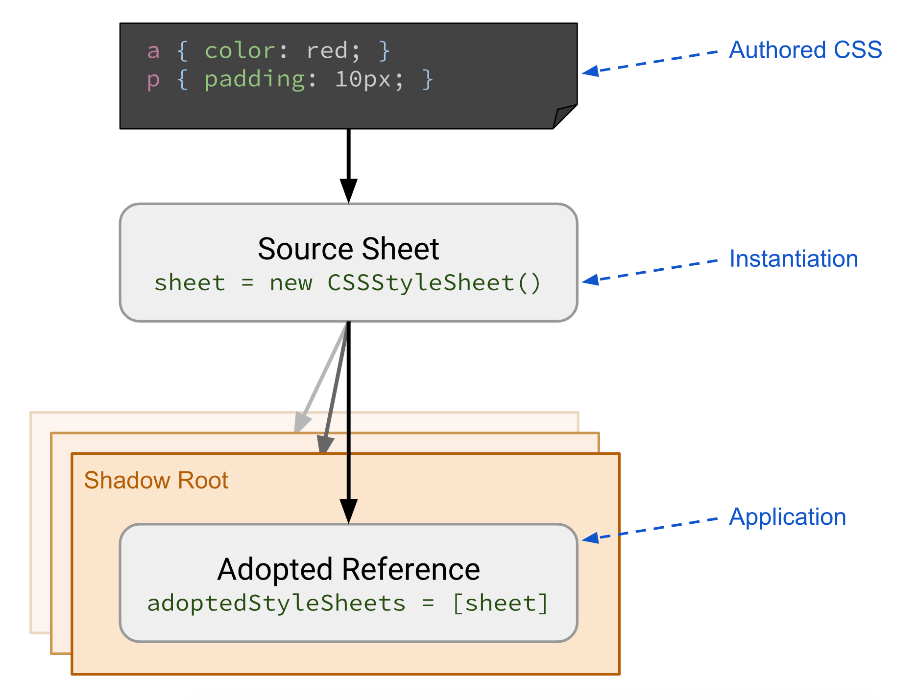 Diagram showing preparation and application of CSS